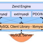 php与mysql的一些优化(一)
