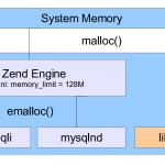 libmysql与mysqlnd跟memory_limit之间的关系