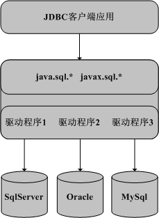 完整java开发中JDBC连接数据库代码和步骤