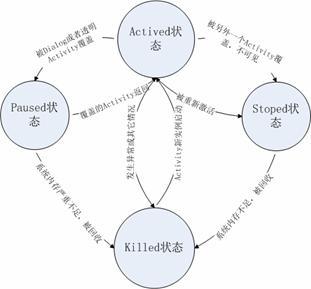 图 1. Activity 的状态转换