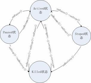 图 3. 这些方法的调用时机