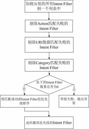 图 4. Activity 种 Intent Filter 的匹配过程