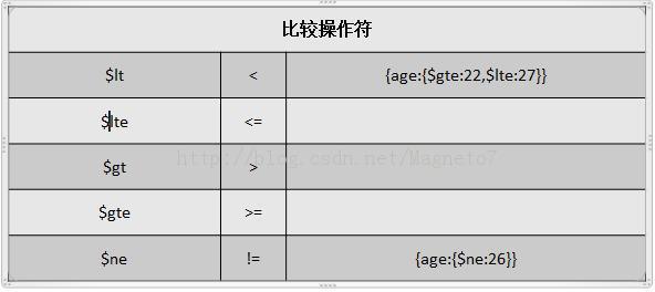 mongoDB的分页和排序及游标-mongoDB的Find详解