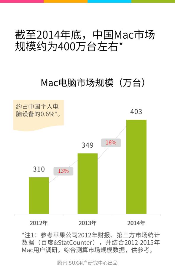 Mac中国市场报告