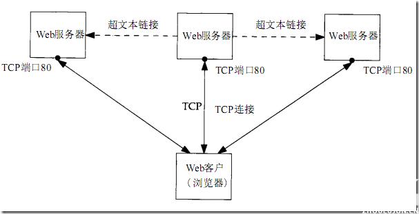 HTTP协议及其POST与GET操作差异 & C#中如何使用POST、GET等