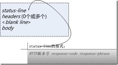 HTTP响应