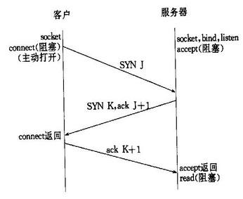 分析HTTP,TCP的长连接和短连接以及sock