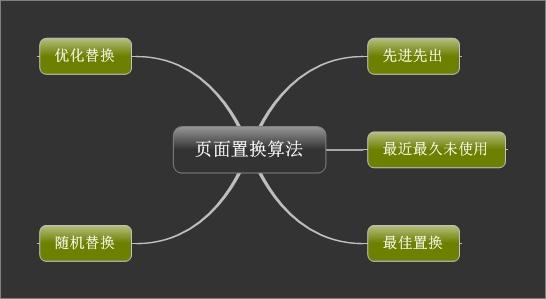 页面置换、作业调度、进程调度小剖析