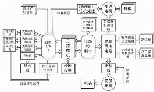 计算机系统结构实用知识点问答题