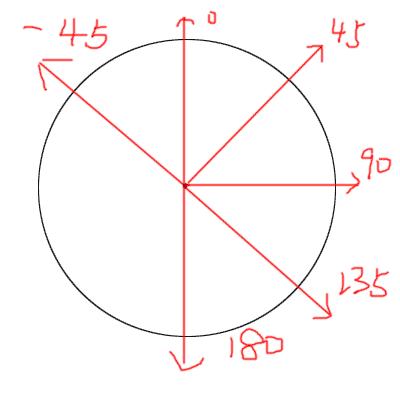 css3线性渐变现在的坐标系
