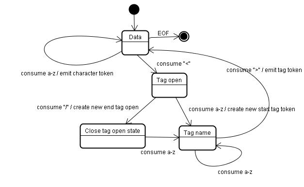 HTML解析里的标记化算法