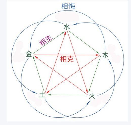 """""""五行""""说源于古代日历"""