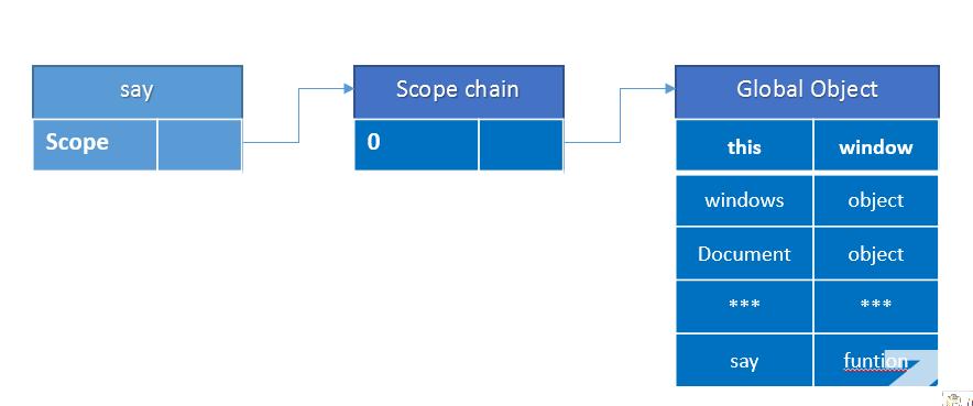 javascript 函数的作用域链