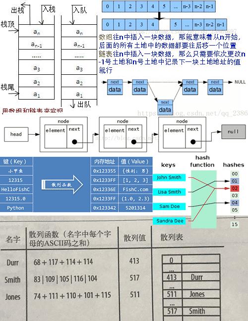 计算机数据结构图解