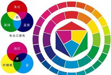 三原色与三间色组合色相环图示