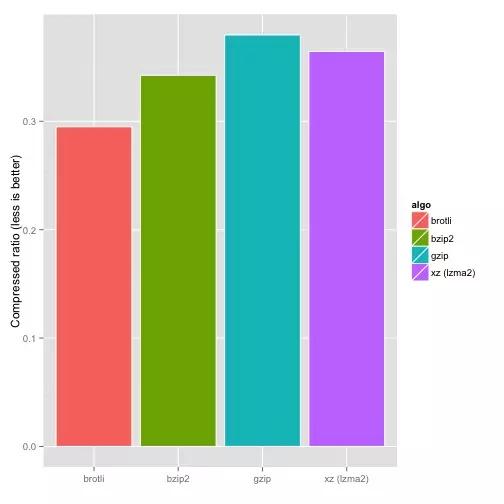 Brotli算法与其他算法压缩比率对比