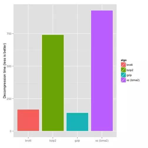 Brotli解压与压缩与其他算法速度对比