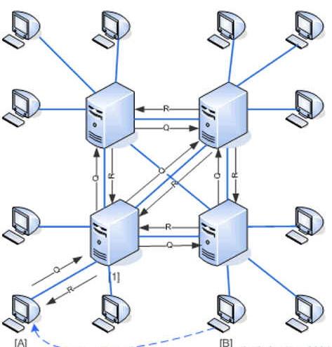 p2p半分布式结构