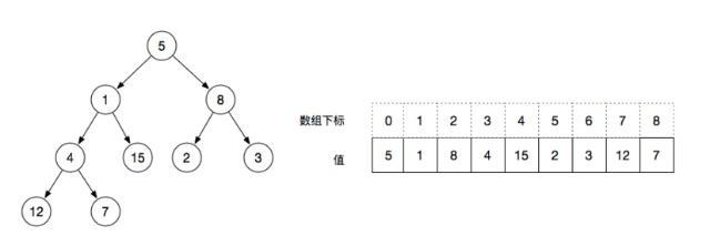 二叉树数组表示