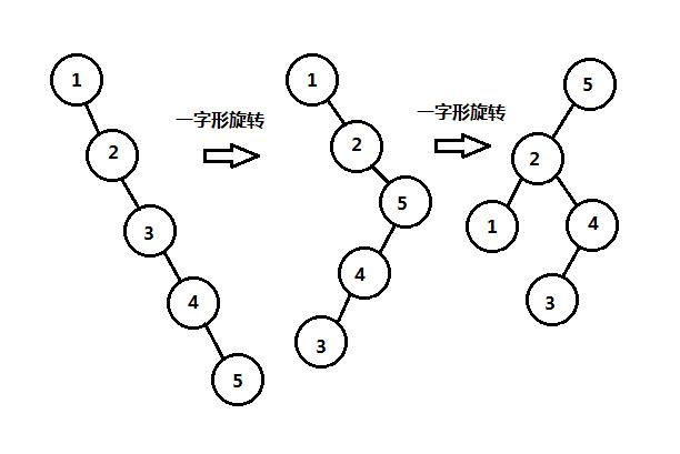 伸展树一字型选择图示