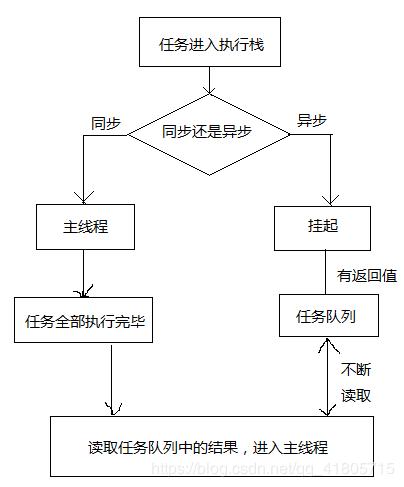 javascript执行流程
