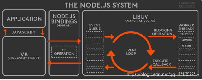 Node.js也是单线程的Event Loop