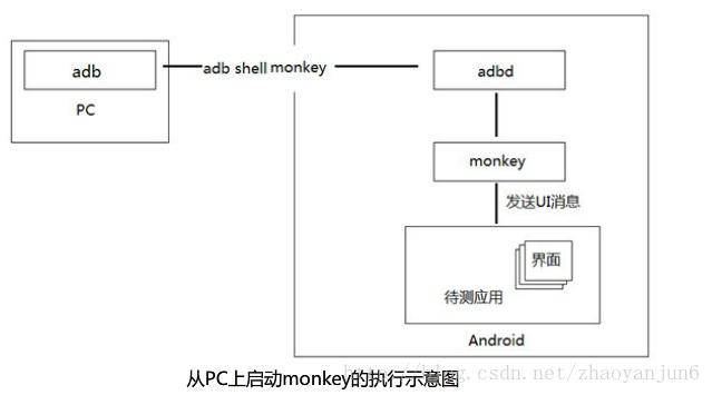 monkey执行示意图