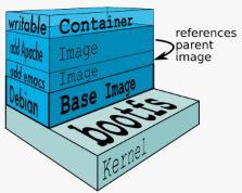 docker容器原理与结构分析