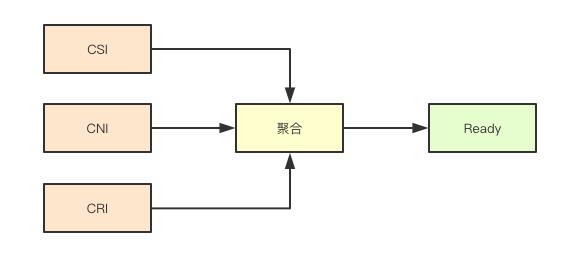 node转态