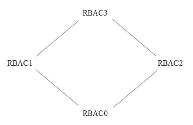 RBAC0、RBAC1、RBAC2、RBAC3 模型关系图