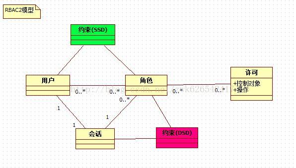 RBAC的约束模型