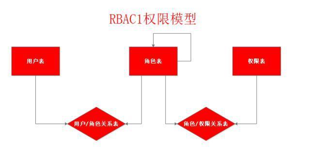 RBAC1权限模型