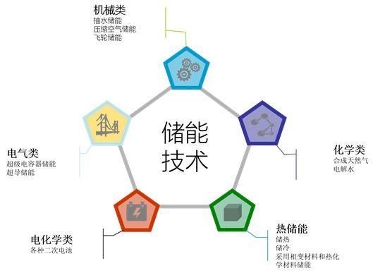储能技术的分类