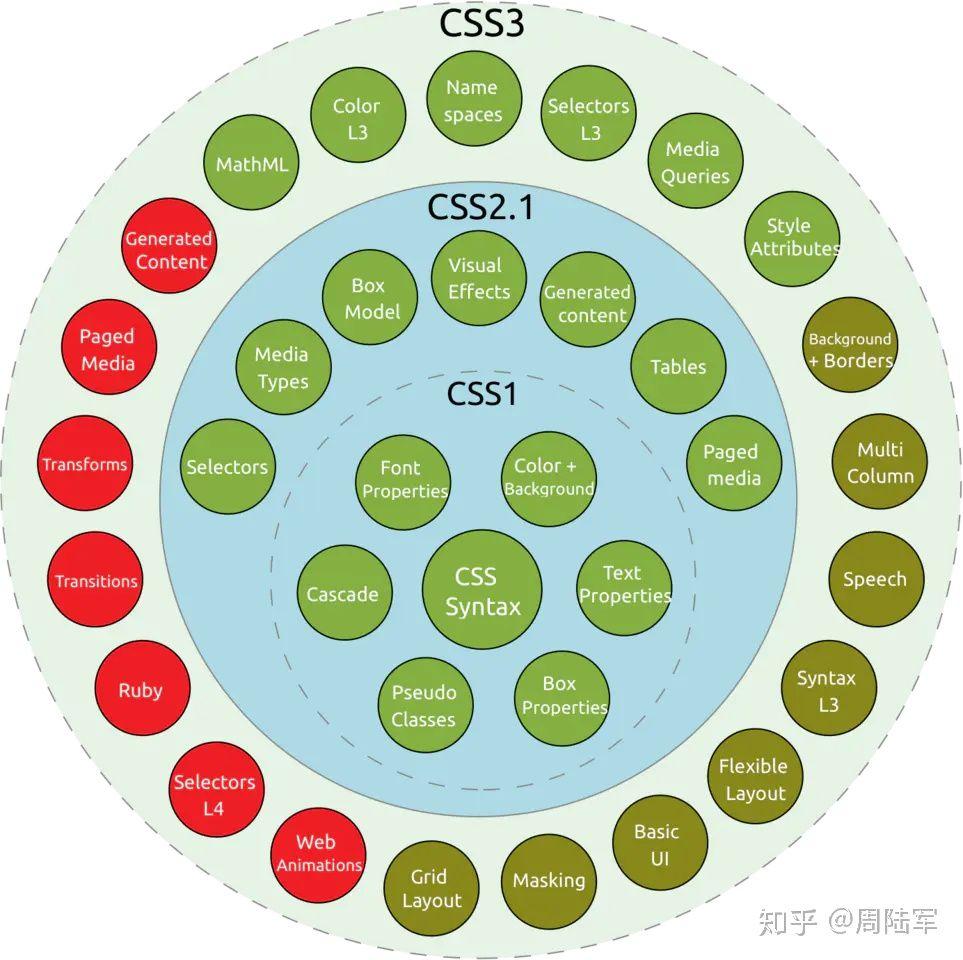 css1-3各个模块演话基础
