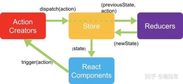 redux架构示意图