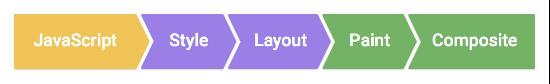 浏览器渲染过程流程图