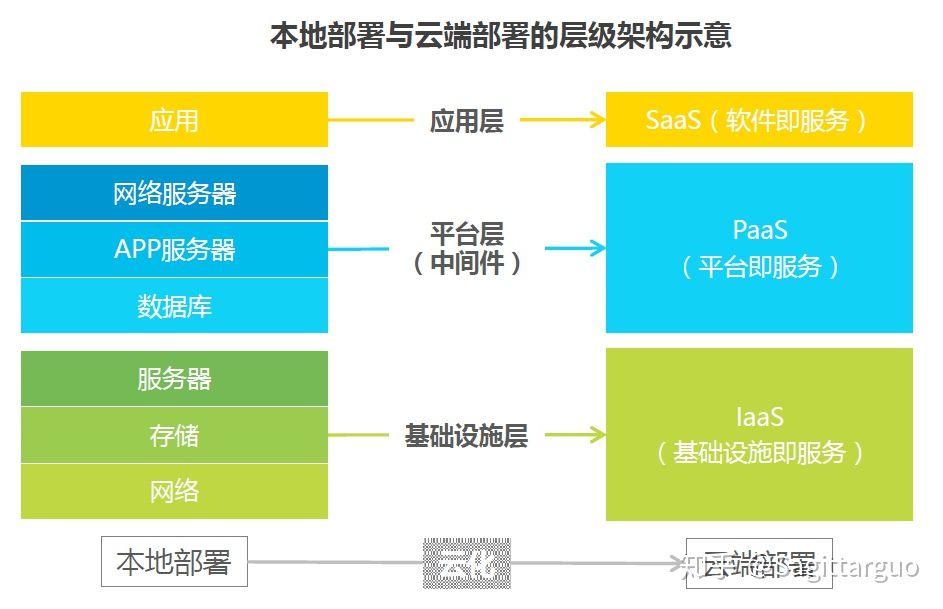 云计算的三种模式IaaS/PaaS/SaaS/BaaS对比:SaaS架构设计分析