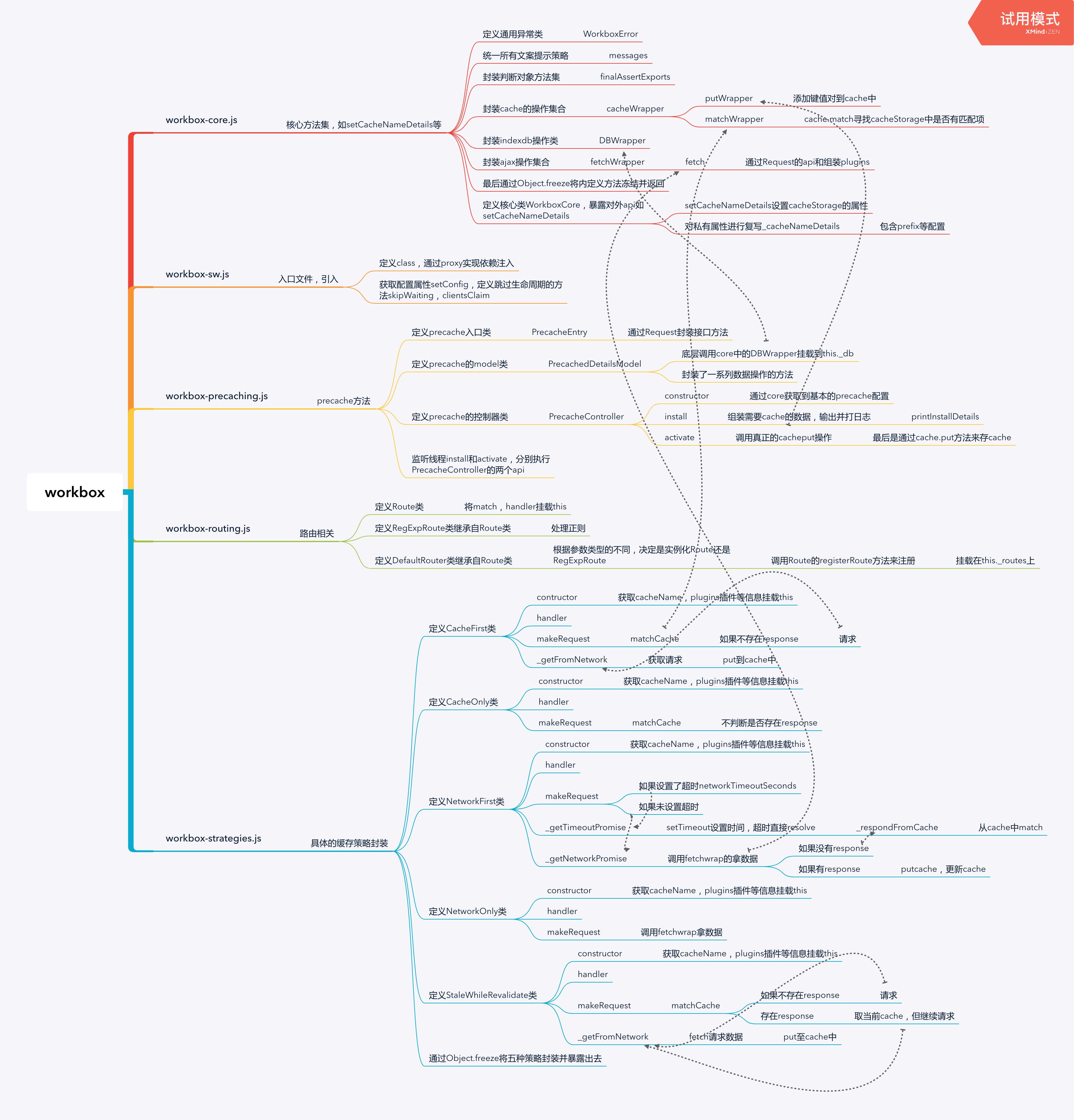 workbox架构分析