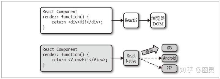 React 可以渲染到多平台上