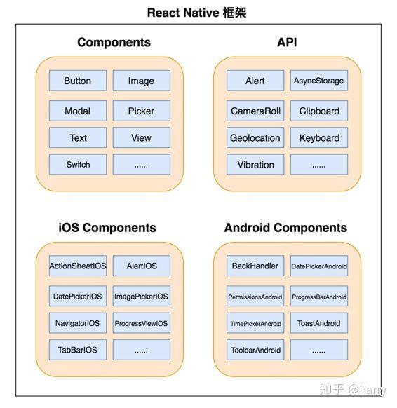 React Native UI界面还原,组件布局与动画效果
