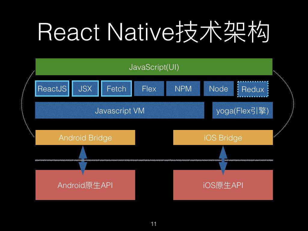 React Native 架构