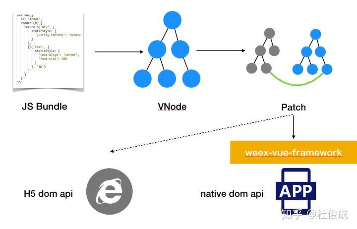 获取到JS Bundle后创建 weex 实例