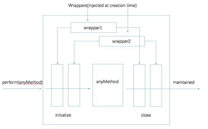 示意图(Transaction.js)
