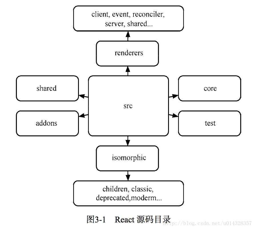React源码结构树