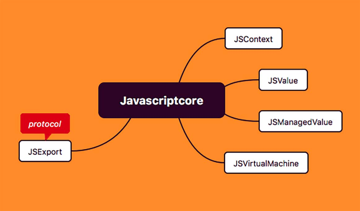JavaScriptCore 大体是由 4 个类以及 1 个协议组成的