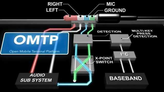 OMTP耳机线路标准
