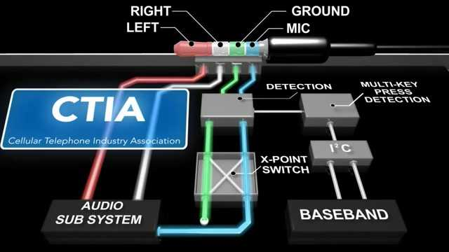 CTIA耳机电路