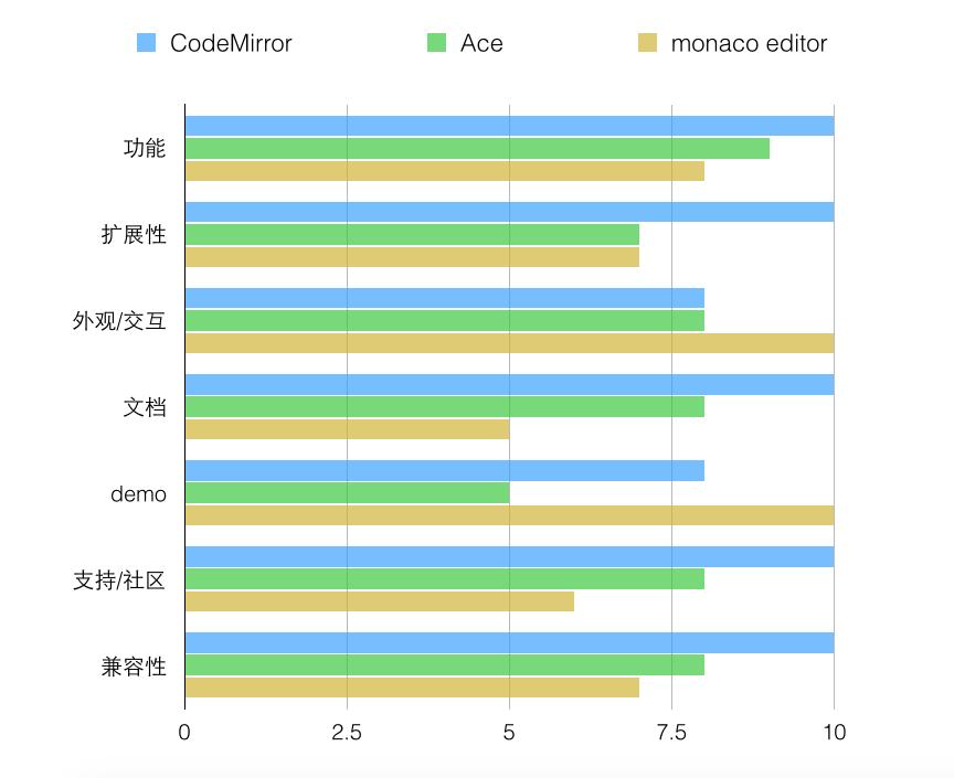 Monaco Editor的对标优势—为什么选择Monaco为在线编辑器内核