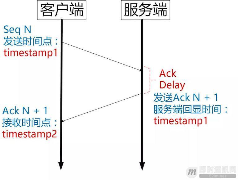 UDP的低延时网络传输层协议