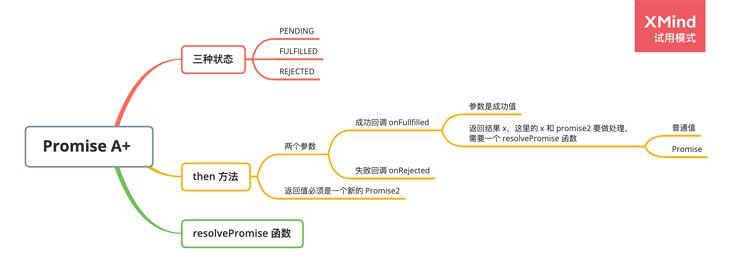 JavaScript Promise 脑图